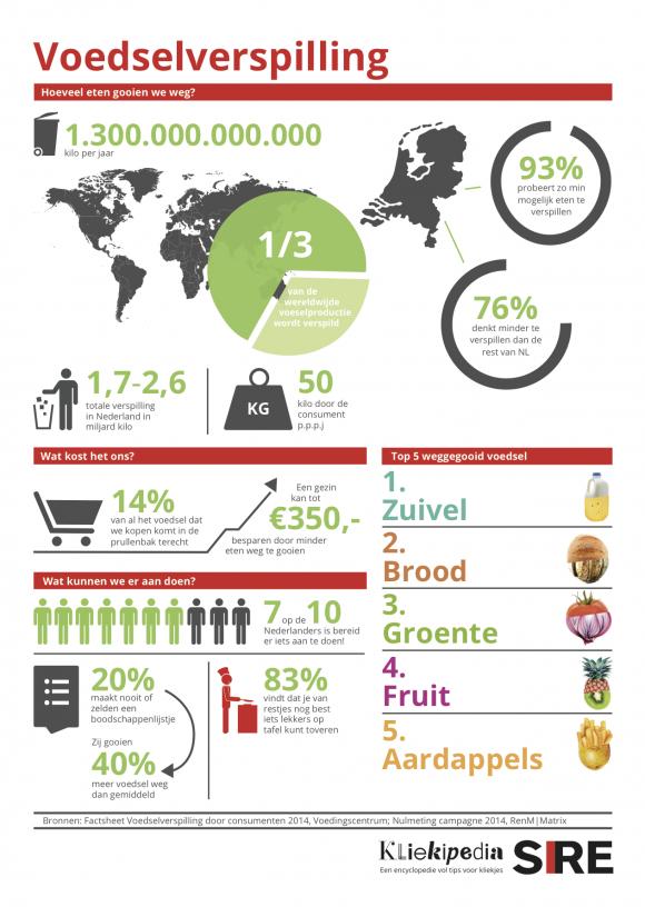 FoodBattle Voedselverspilling